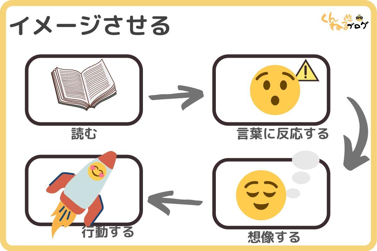 人を操る禁断の文章術-メンタリストDaigo